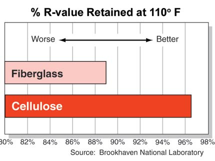 Cellulose vs fiberglass for Fiberglass r value